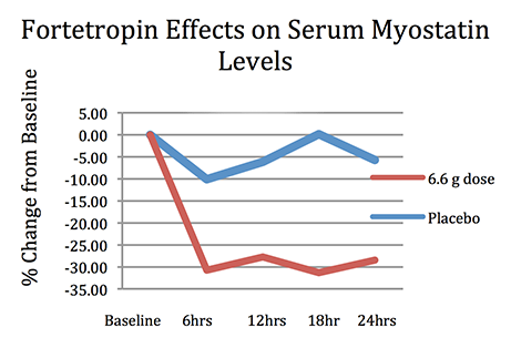 White Paper: The Effect of Fortetropin™ on Muscle