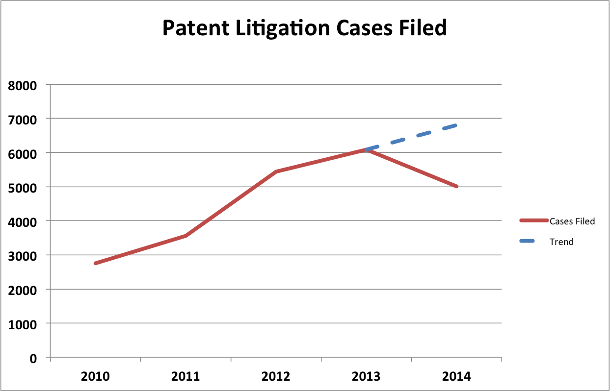 2014 Patent Litigation Statistics