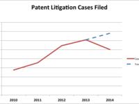 2014 Patent Litigation Statistics