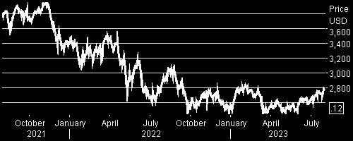 LD Micro Index Stock Chart - 2 Years
