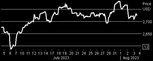 LD Micro Index Stock Chart