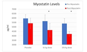 Fortetropin® Decreases Serum Myostatin Levels