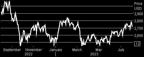 LD Micro Index Stock Chart - 1 Year